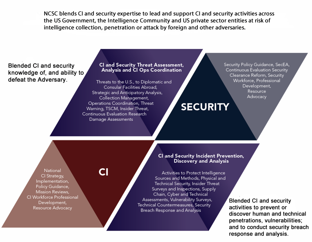 NCSC Blends CI and Security expertise to lead and support CI and security activities