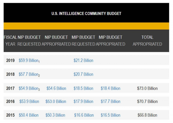 DNI Releases Budget Figure for FY 2019 Appropriations Requested for the National Intelligence Program
